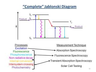 Flow cytometry completejablonskidiagram ccuart Choice Image